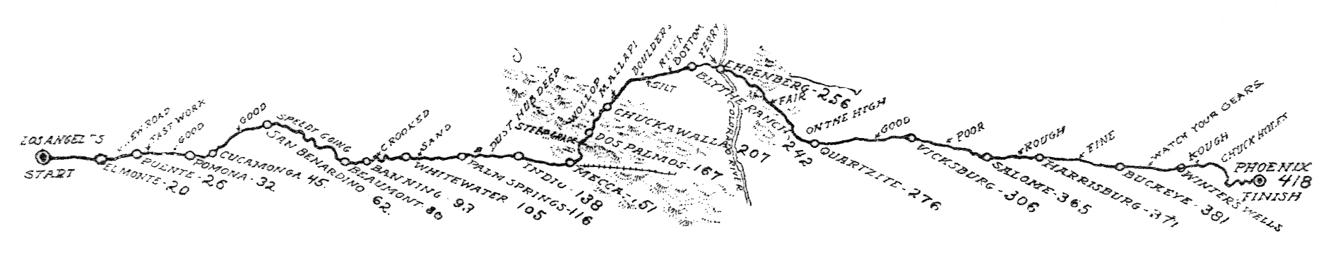 1910 Los Angeles to Phoenix Race route